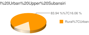 Upper Subansiri census population